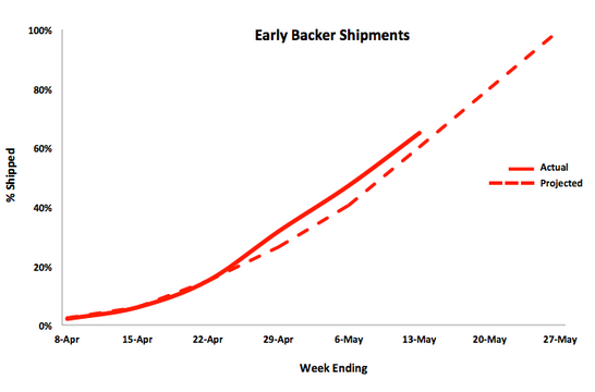 graph, shipping